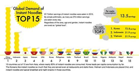 instant noodle sales rise  vn economy vietnam news