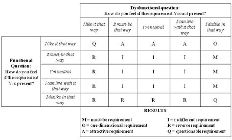 decision making methodology template kano evaluation matrix adapted from kano et al 1984