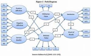 What is Structural Equation Modeling?