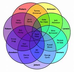 Venn Diagram Of The Day The Poke