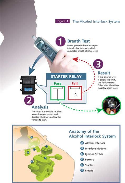 Alkohol Interlock System by Traffic Injury Research Foundation