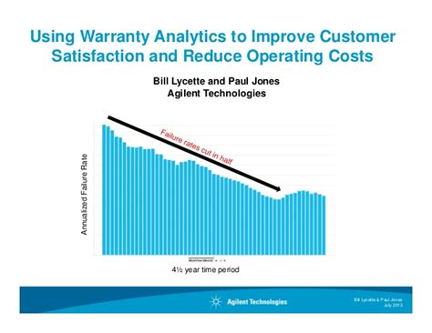 Warranty Cost by Using Warranty Analytics To Improve Customer Satisfaction