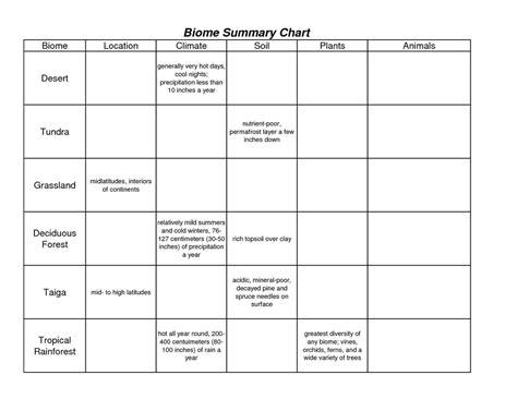 Unit 2  Biome Chart