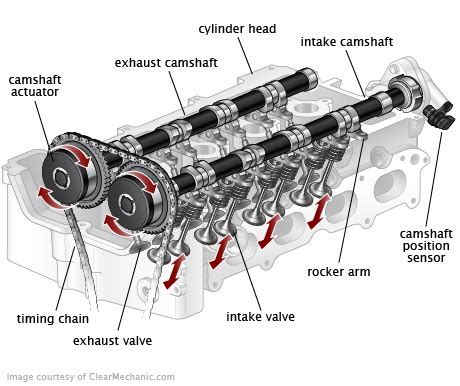 Variable Valve Timing Control Solenoid Replacement Cost