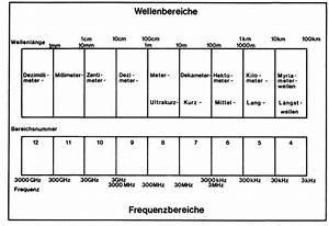 Wellenlängen Berechnen : abb 7 wellenl ngen des funkverkehrs ~ Themetempest.com Abrechnung