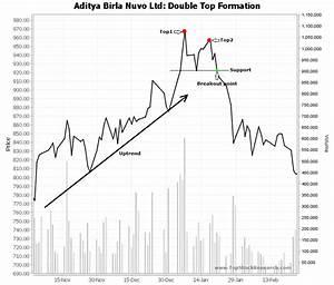 Example Of Double Top Chart Pattern Aditya Birla Nova Ltd