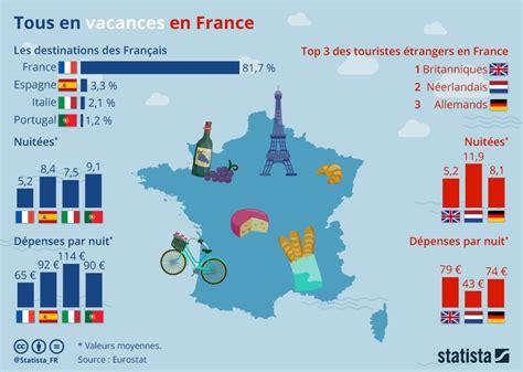 Et La Destination Préférée Des Français En Vacances Est