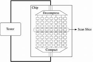 Typical Scan Compression Architecture