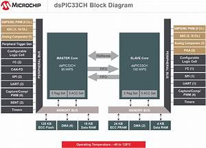 Dspic33ch Dual Core Digital Signal Controllers