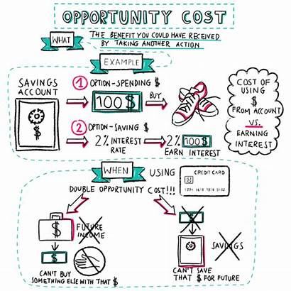 Opportunity Cost Formula Calculate Economics Investing Equation