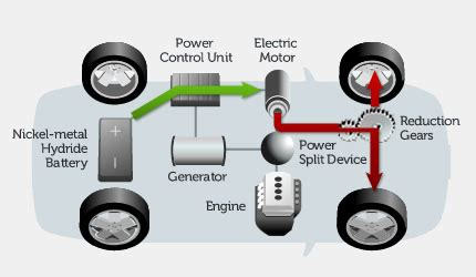 Hybrid Technology by Hybrid Vehicle Toyota Global Site