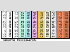 Printable Pt Chart Printable 360 Degree