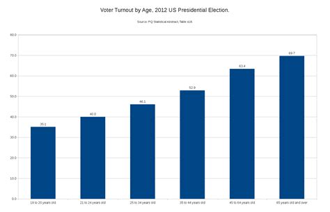 turnout election voter age presidential bba millennials low rfp 2008 rate experience hd increase parts