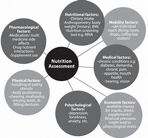Nutrition  From Assessment To Intervention