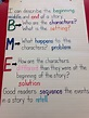 Beginning.middle.end anchor chart | Writing anchor charts
