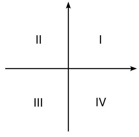 Filecartesiancoordinatesystemwithquadrantsvg  Wikimedia Commons