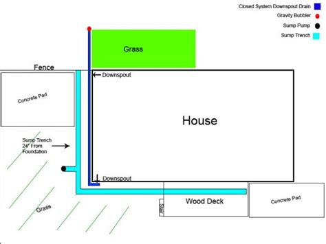 drain and sump on outside perimeter of foundation doityourself community forums