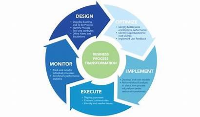 Process Transformation Success Stories Methodology