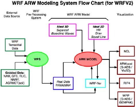 Flowchart For The Wrf Modeling System, And The Major Program Components... Infographic Template Social Network Illustrator Pros And Cons Design Free Download Cycle Gallery Christmas Letter For Cv