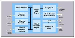 Fujitsu Announces New Highly Integrated Wimax Soc  Assumes