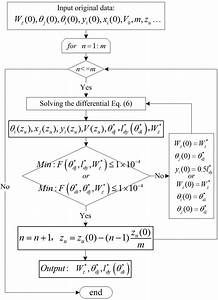 Flowchart For Solving Differential Equations