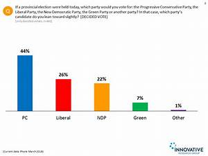 Ontario Politic... Political Polls