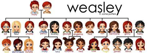 Weasley family tree  Things I Love  Pinterest Film