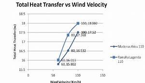 Wind Velocity Against Heat Transfer Coefficient  Modenas