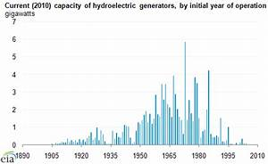 Hydropower has a long history in the United States - Today ...