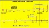 The Era of the Byzantine Empire vs. Ancient China