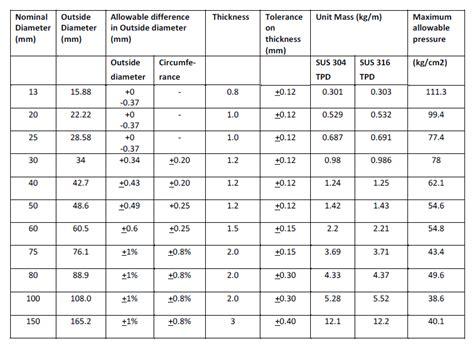 sheet metal gauge table 9 best images of sheet metal gage tolerance chart sheet