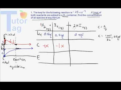 Equilibrium Expressions  Using An Ice Table Example