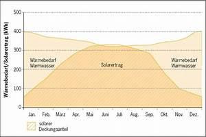 Ertrag Photovoltaik Berechnen : solarthermie berechnung optimale auslegung der warmwasserbereitung ~ Themetempest.com Abrechnung