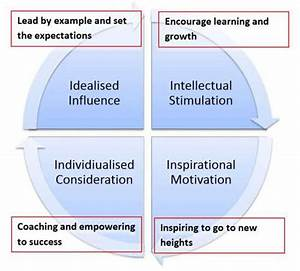Transformational Leadership - The Latest Thinking in ...