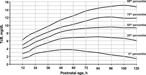 Newborn Bilirubin Level Range Chart Transcutaneous