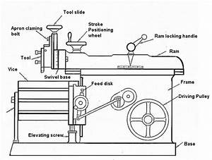 What Are The Main Parts Of A Shaper Machine  What Are