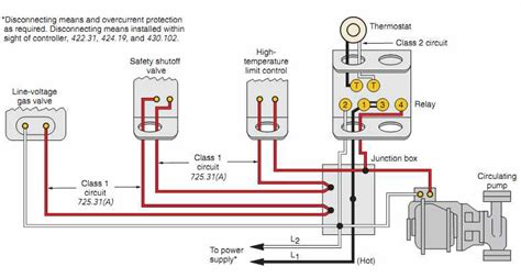 Gas Oil Central Heating Systems