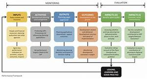 Monitoring The Outcomes  U2013 And Evaluating The Impact  U2013 Of Planning