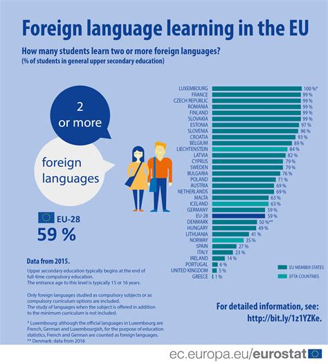 Statistics On by Foreign Language Learning Statistics Statistics Explained