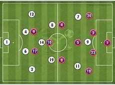 Tactical Analysis Real Madrid 23 FC Barcelona