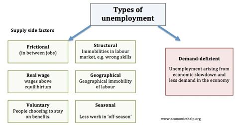 Types of Unemployment - Economics Help