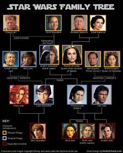 Star Wars Family Tree » ChartGeek.com