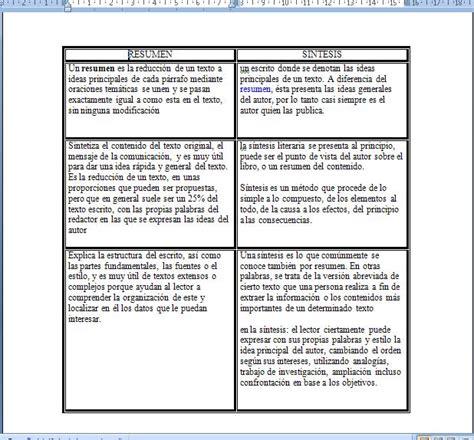 resumen y sintesis