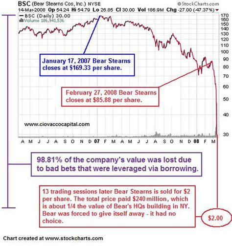 bear stearns  rescued    scapegoat business government society iii