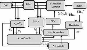 Block Diagram Of Vector Control Technology For A Battery
