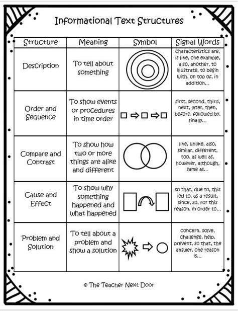 informational text structures 4th and 5th grades texts
