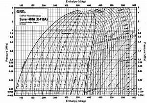 Ph Diagram R410