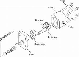 Exploded View Of An External Gear Pump