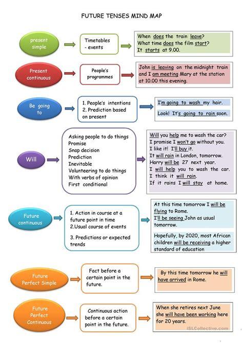 Future Tense Mind Map Worksheet  Free Esl Printable Worksheets Made By Teachers
