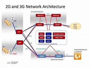 Does 3g Use The Same Architecture As Gsm 2g